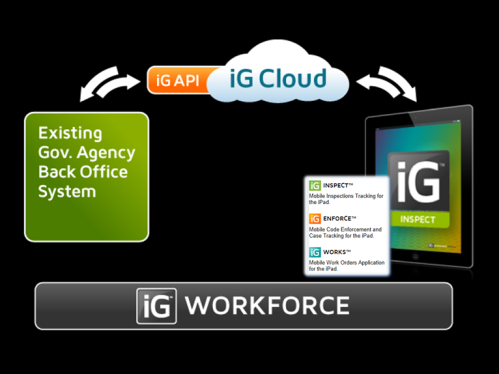 iG Workforce Cloud